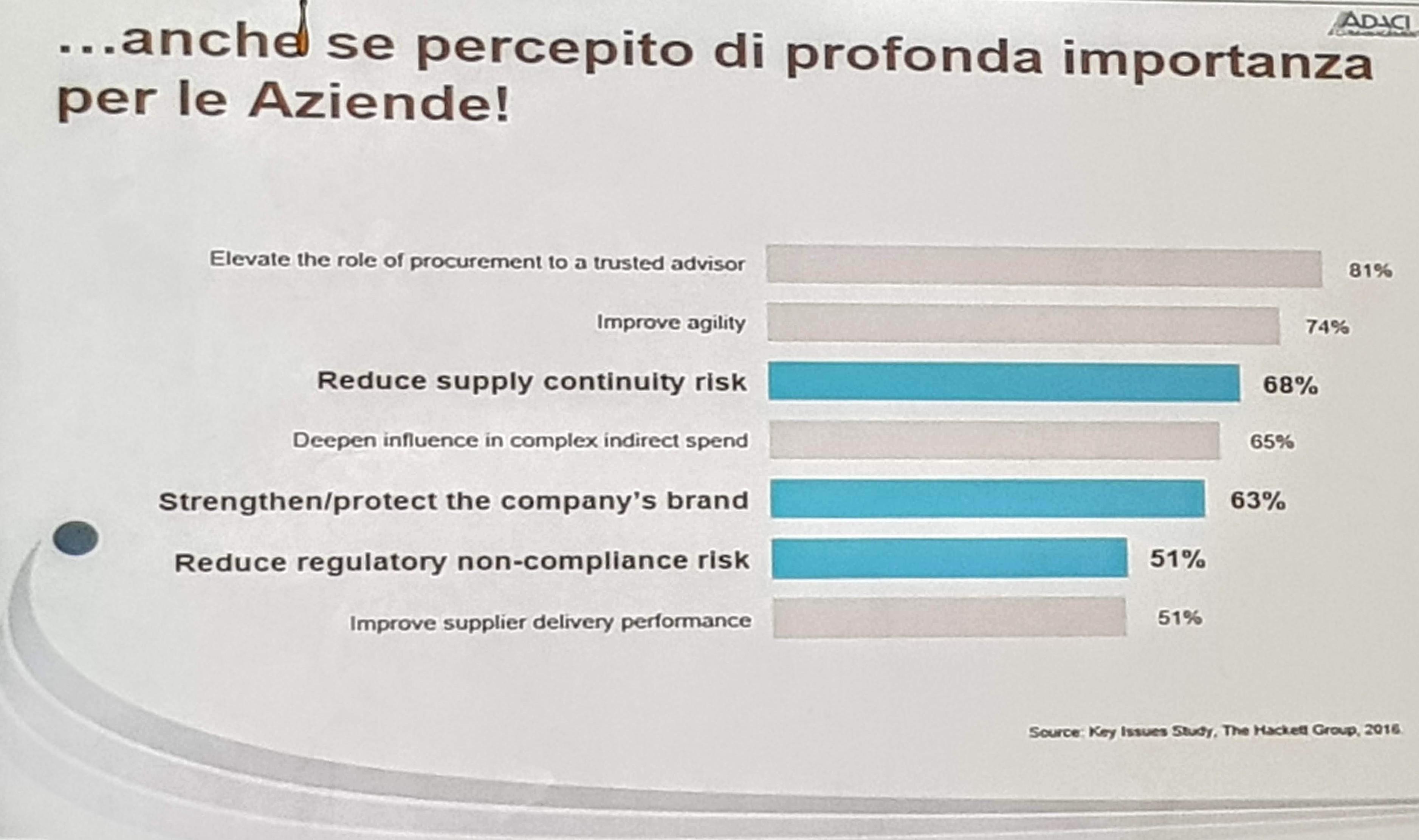 I rischi maggiormente percepiti dal management